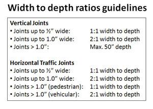 Width to Depth Ratios smaller