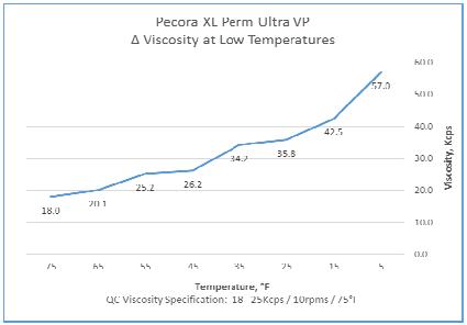 xl-perm graph